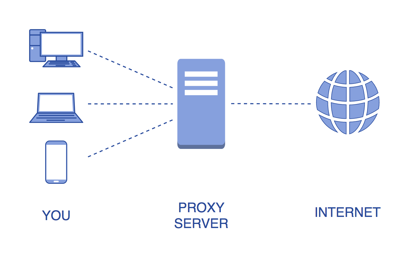 What parameters determine the quality of the proxy server – Makeanysite